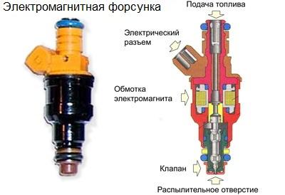 Характеристика двигателей ваз