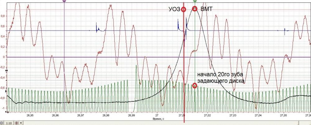 Программа для диагностики инжекторных двигателей ваз