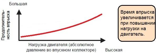 Время впрыска, фактор нагрузки и цикловое наполнение.