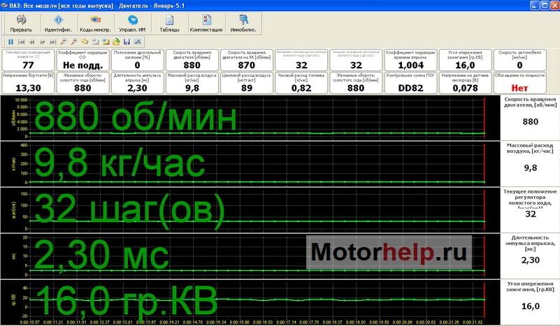 Типовые параметры работы инжекторных двигателей ваз скачать